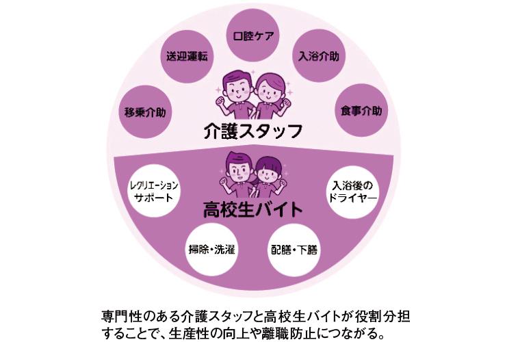 「介護のミライ~高校生バイトプロジェクト~」が始動